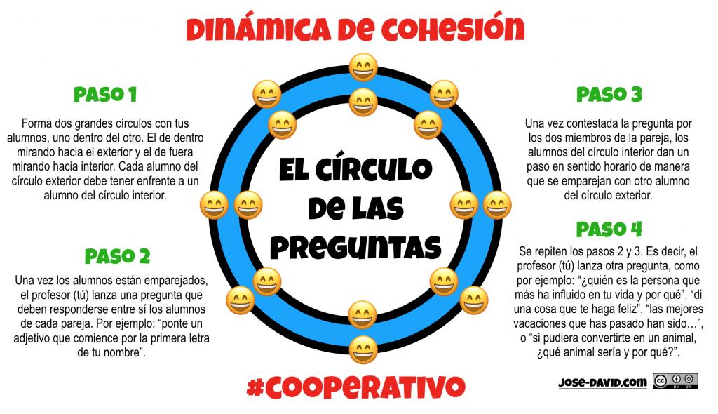 """Pasos de la dinámica de cohesión """"el círculo de las preguntas"""" (jose-david.com)"""