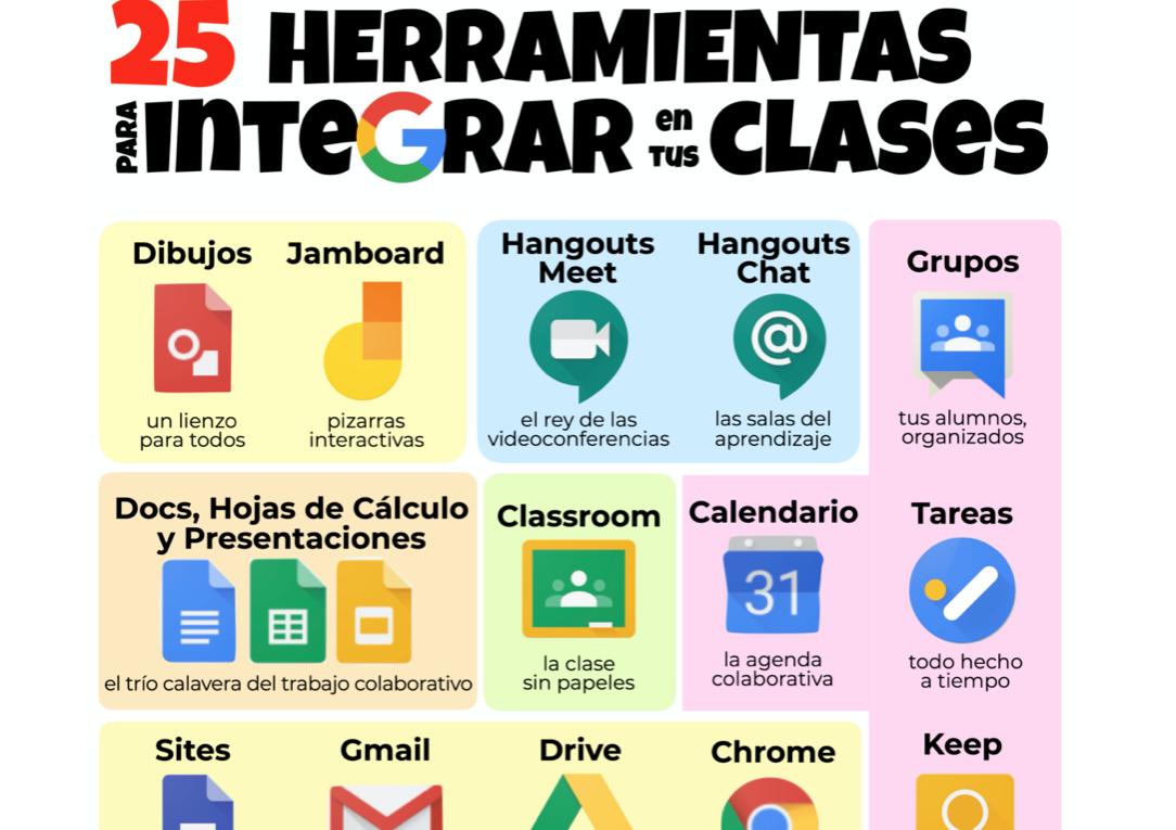 25 herramientas para integrar en tus clases. José David Pérez (jose-david.com)
