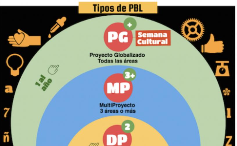 Infografía sobre APBs - José David Pérez (jose-david.com)